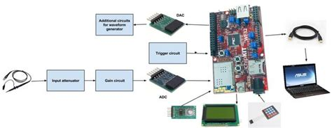 test bench waveform lab test bench oscilloscope waveform