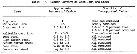 tool steel carbon content list of tables