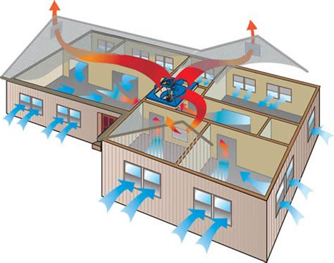 whole house ventilation fan proper air ventilation relief from the heat whole