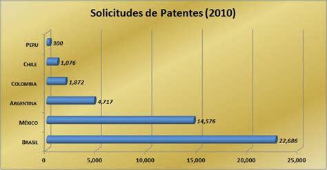 patentes de autos 2017 practifinanzas patentes genera ingresos pasivos a trav 233 s