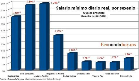 noticias globovision sobre el aumento de salario minimo 2016 salario m 237 nimo deja en pobreza a 1 de cada 3 mexicanos
