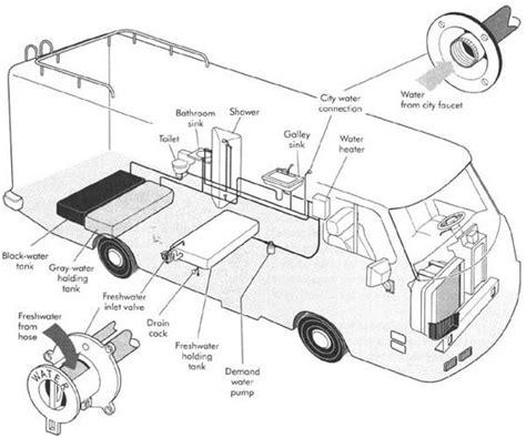 rv plumbing diagram search