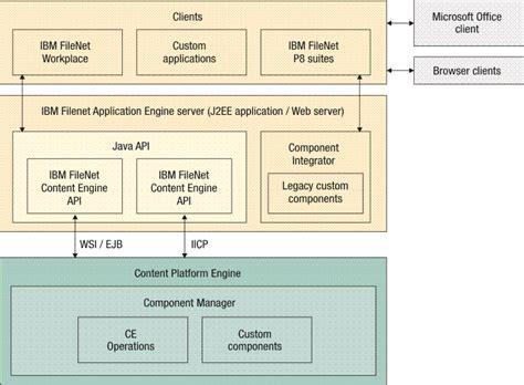 filenet architecture diagram filenet p8 system overview application engine