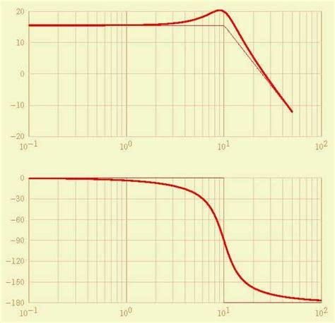 diagramme de bode second ordre bode black et nyquist avec tikz s i i en cpge