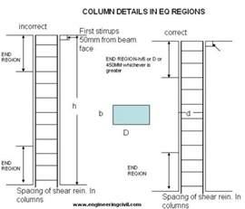 Pedestal Footing Civil Engineering
