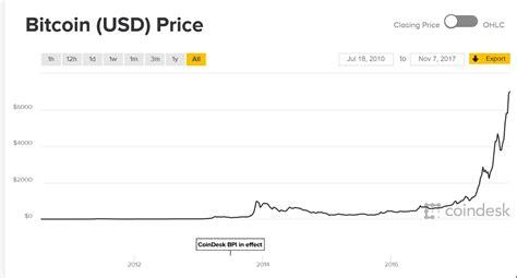 bitcoin stock price bitcoin stock chart live litecoin price chart live