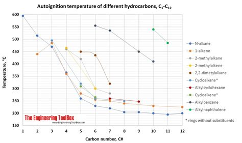 autoignition temperature  flash point hydrocarbons