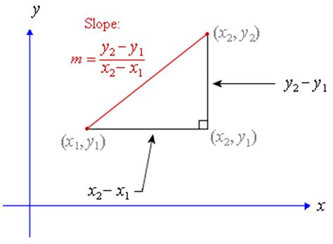 slope adalah gradient or slope of a line and inclination