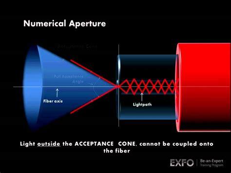 fiber optic animation numerical aperture exfo animated glossary of fiber