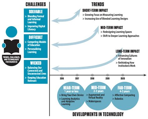 challenges of educational technology icef monitor mapping technological change in higher