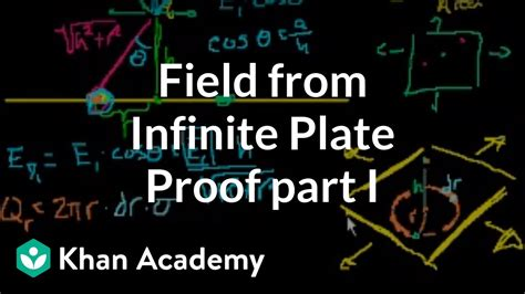 proof field  infinite plate part  electrostatics electrical engineering khan
