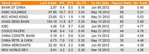 bank of china dividende top 10 hk dividend yields sport seven lenders