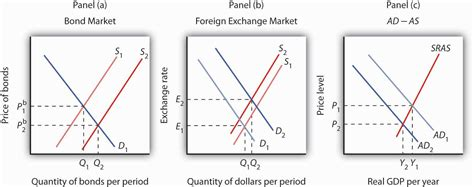 commercial model rates 10 1 the bond and foreign exchange markets principles of