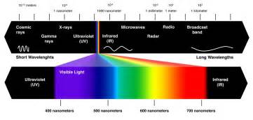 what are the colors of the visible spectrum how light affects color the ecpaint