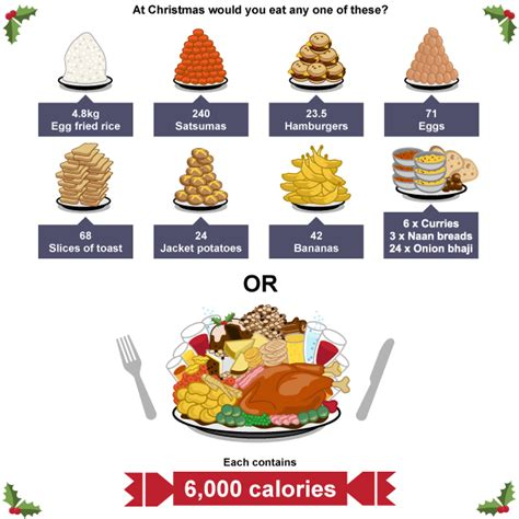 what do you get if you eat christmas decorations food dinner what would you eat