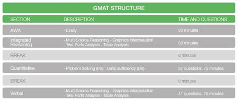 Mat Vs Gre by Essay Template For Gmat