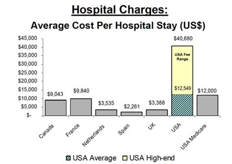 Graphs For Democrats Average Cost Graphs For Democrats Average Cost Per Hospital Stay Us