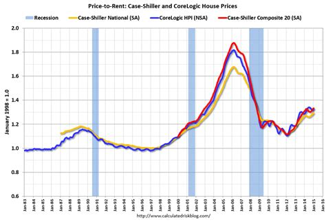 calculated risk a comment on house prices real prices