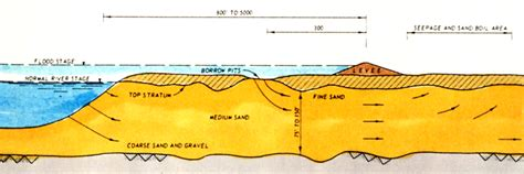 river cross section definition should i trust that levee j david rogers
