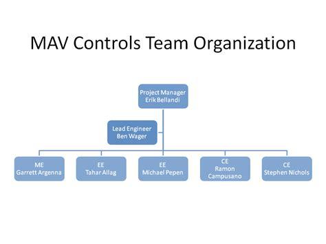 tea organization p09122 preliminary work breakdown structure