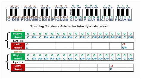Turning Tables   Adele music sheet   YouTube