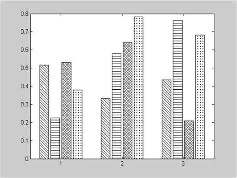 line pattern jqplot matlab 画不同图案的柱状图 爱程序网