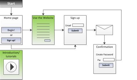 sign by flow registration what is the most minimal sign up process