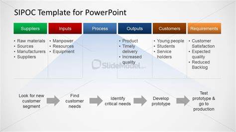 Sipoc Process Diagram For Powerpoint Slidemodel Sipoc Ppt