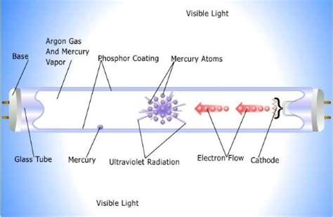 led vs halogen vs fluorescent ambulance lights explained