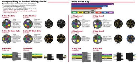 bargman 54 67 525 7 way wiring kit