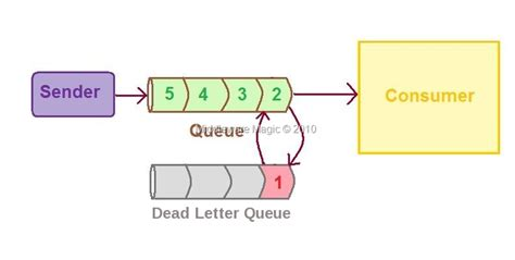Service Access Dead Letter Queue Jboss Messaging 171 Jboss