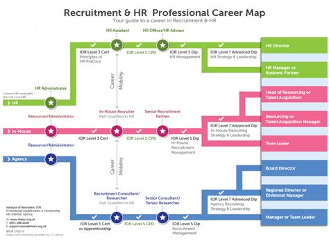 career map template recruitment and hr professional career map