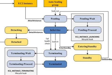 Auto Cycle Diagram