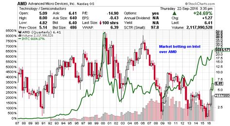 amd stock advanced micro devices inc is it time to dump amd stock