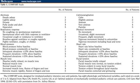 comfort scale assessing sedation in the pediatric intensive care unit