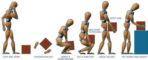 safe lifting diagram do your employees really the best manual handling