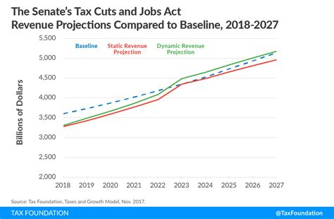 tax cuts and act the complete bill books details analysis of the senate tax cuts and act
