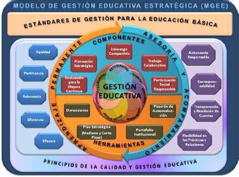 Imagenes Gestion Educativa Estrategica | sierra norte educativo modelo de gesti 211 n educativa