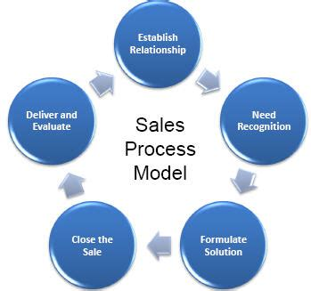 sales call cycle template how to make the most our of each step in the sales