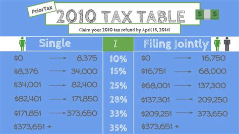 Tax Credit Letter About Single Claim April 15 2015 Is The Last Day To Claim Your 2011 Tax Refund