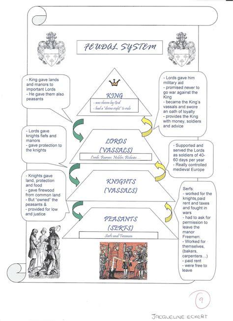 Feudalism Worksheet by International School History European Schools S4
