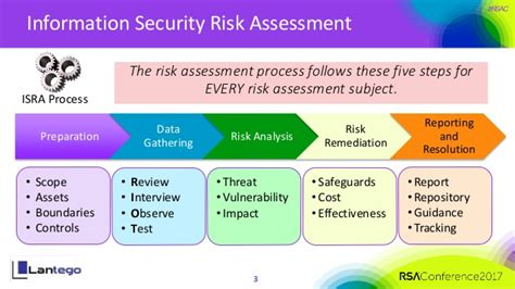 Network Assessment Exercise Abridged Mba Version by Crown Jewels Risk Assessment Cost Effective Risk