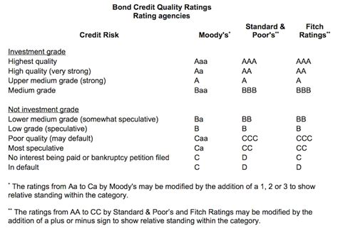 credit ratings table the of zero coupon municipal bonds financial samurai