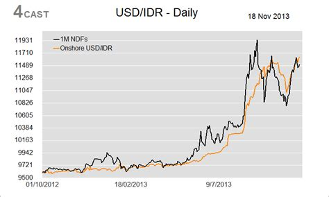 indonesian rupiah to usd forex indonesia flows usd idr central bank takes