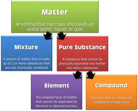 www matter classification of matter the science classroom