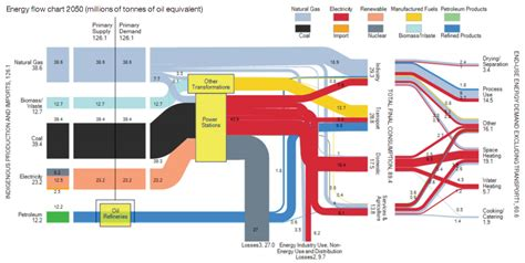 how to read sankey diagrams 40 years from now uk 2050 energy flows sankey diagrams