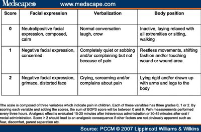 printable mcgill pain questionnaire behavioural observational pain scale for postoperative