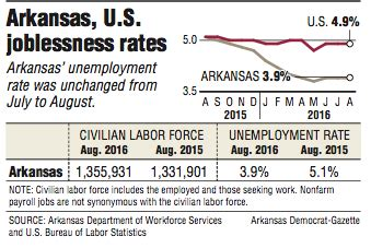 Arkansas Unemployment Office by State S Jobless Rate 10th Lowest In U S