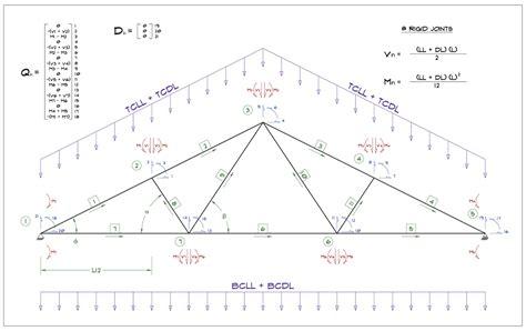 Roof Truss Calculator Fink Roof Truss