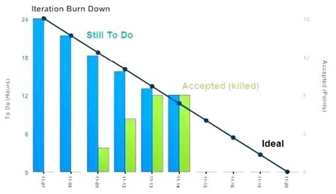Agile Burndown Chart Excel Template Azserver Info Burndown Chart Excel Template